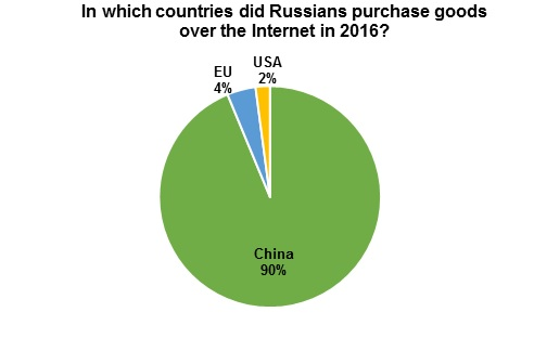 graph_1_sourcing markets-e-commerce_Russia