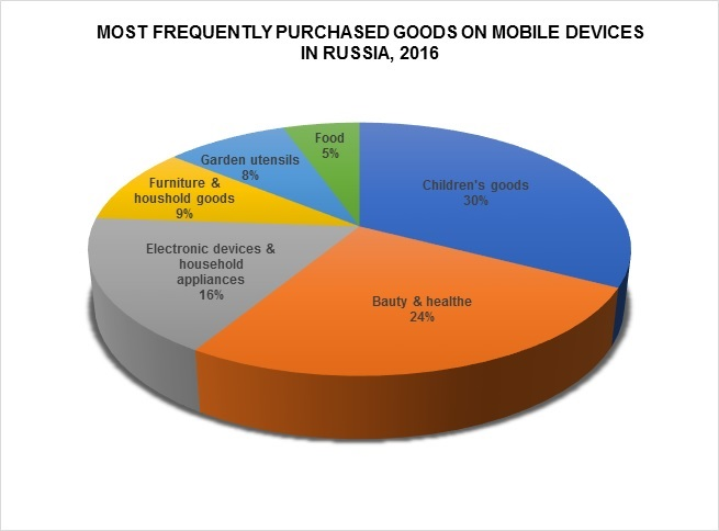Graph_2_most_frequently_purchased_goods_on_mobile_devices_in_Russia
