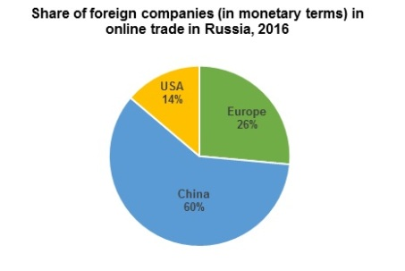 graph_2_online_trade_Russia