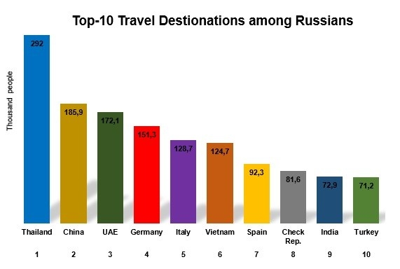 Graph_1_Top-10_Travel_Destinations_among_Russians