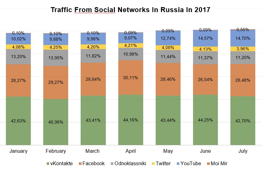 Graph_1_Traffic of Social Networks in Russia, 2017