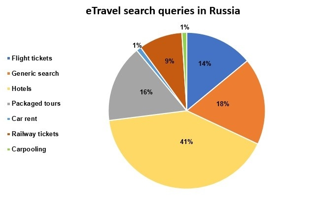 Graph_2_eTravel_search_queries_in_Russia
