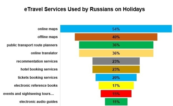 Graph_3_eTravel_Services_Used_by_Russians_on Holidays